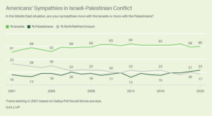 https://news.gallup.com/poll/293114/majority-again-support-palestinian-statehood.aspx