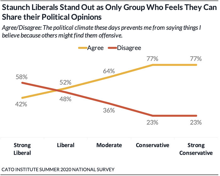 https://www.cato.org/blog/poll-62-americans-say-they-have-political-views-theyre-afraid-share?