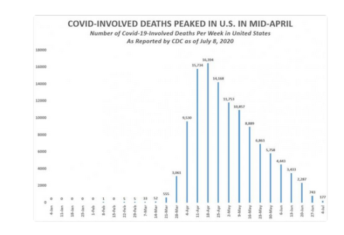 https://www.cnsnews.com/index.php/article/national/susan-jones/cdc-official-us-covid-death-count-has-plunged-88-mid-april