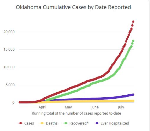 https://coronavirus.health.ok.gov/