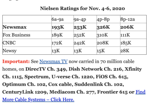 https://www.newsmax.com/newsfront/nielsen-tv-ratings-fox-business/2020/11/10/id/996331/