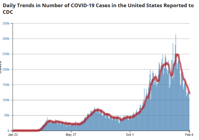 https://covid.cdc.gov/covid-data-tracker/index.html#trends_dailytrendscases