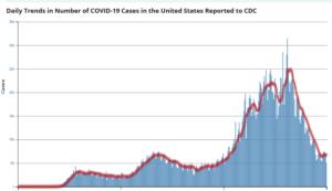 https://covid.cdc.gov/covid-data-tracker/#trends_dailytrendscases