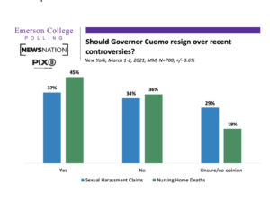https://emersonpolling.reportablenews.com/pr/new-york-state-poll-governor-cuomo-struggling-amid-controversies